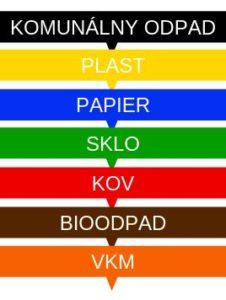 Triedenie odpadu farby